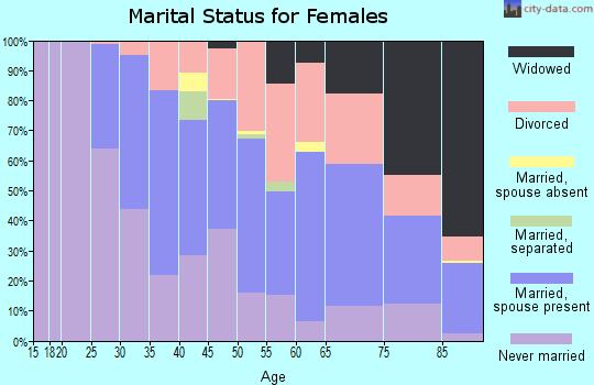 Zip code 95819 marital status for females
