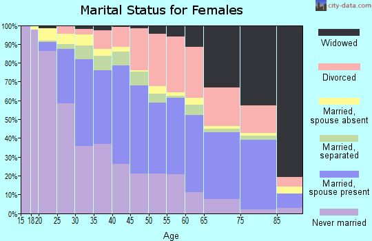Zip code 95822 marital status for females