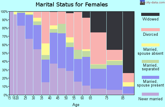 Zip code 95825 marital status for females