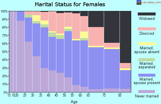 Zip code 95831 marital status for females