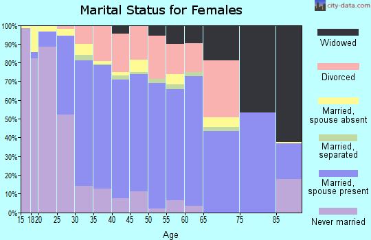 Zip code 95835 marital status for females