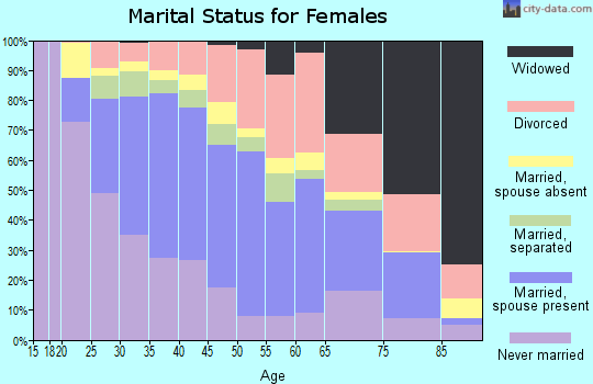 Zip code 95838 marital status for females