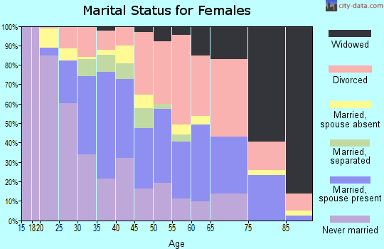 Zip code 95841 marital status for females