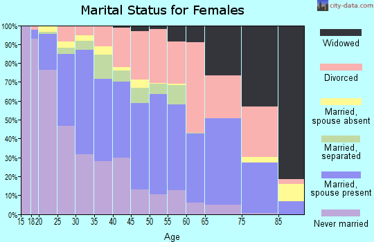 Zip code 95842 marital status for females