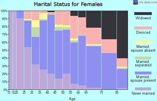 Zip code 95864 marital status for females