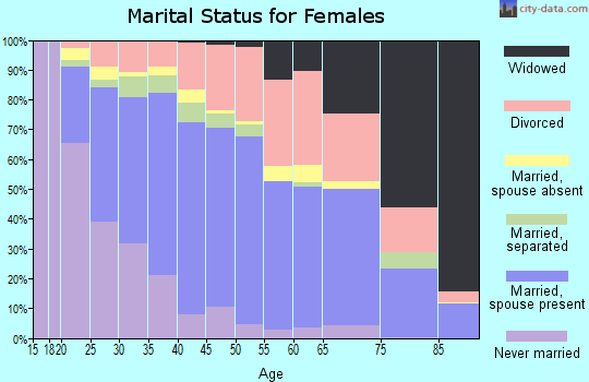 Zip code 95901 marital status for females