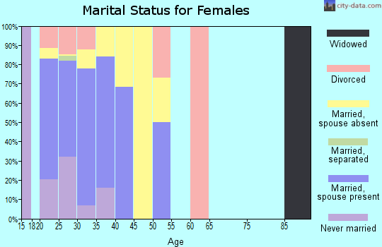 Zip code 95903 marital status for females