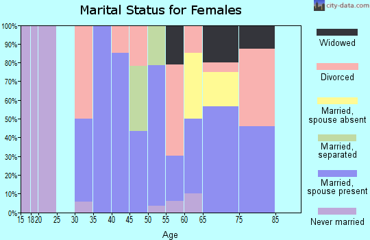 Zip code 95922 marital status for females