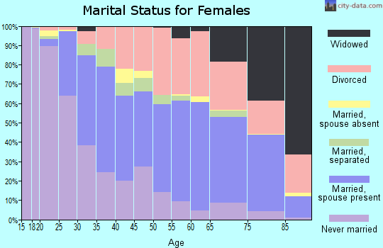 Zip code 95926 marital status for females