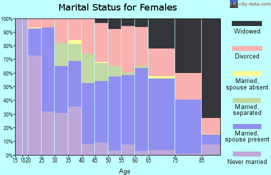 Zip code 95945 marital status for females