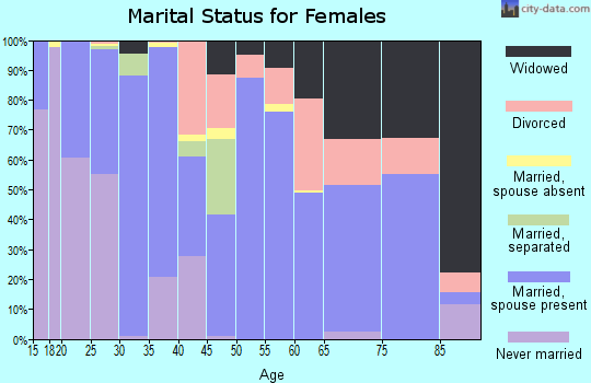 Zip code 95948 marital status for females