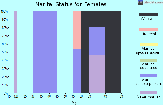 Zip code 95950 marital status for females