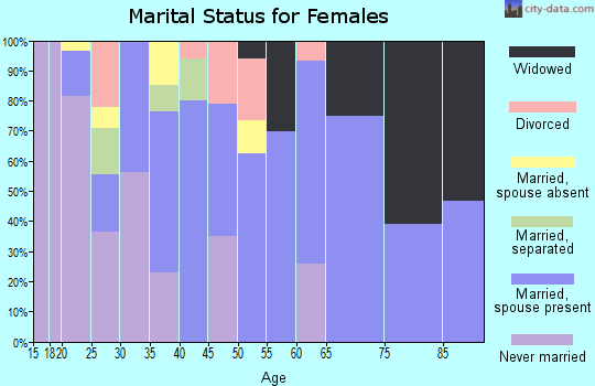 Zip code 95951 marital status for females
