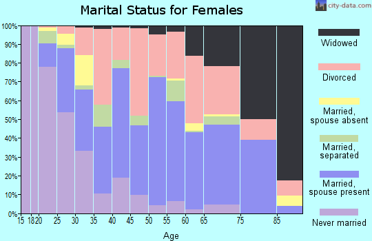 Zip code 95965 marital status for females
