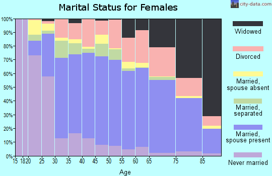 Zip code 95966 marital status for females