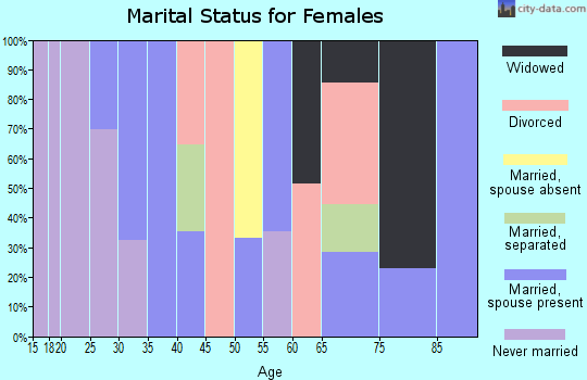 Zip code 95968 marital status for females