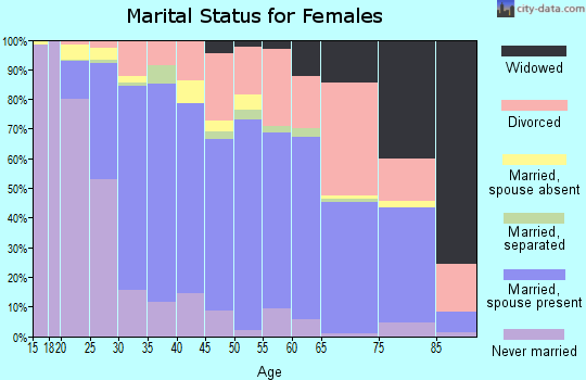 Zip code 95973 marital status for females