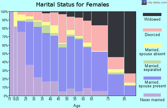 Zip code 95991 marital status for females