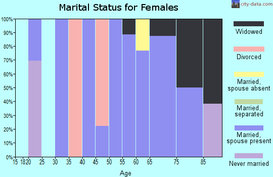 Zip code 96006 marital status for females