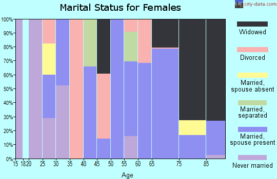Zip code 96020 marital status for females