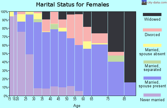 Zip code 96021 marital status for females