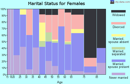 Zip code 96025 marital status for females