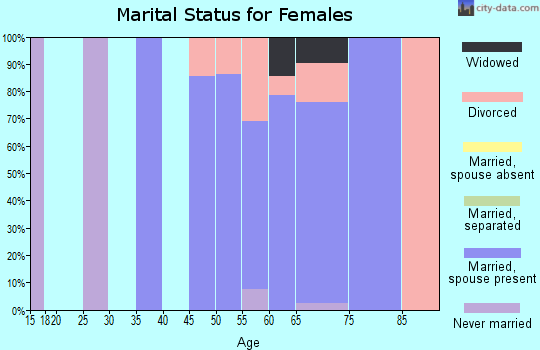 Zip code 96034 marital status for females
