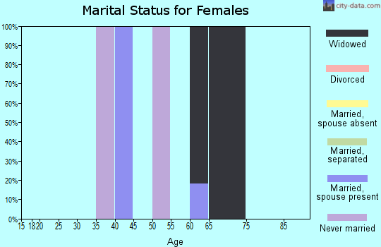Zip code 96068 marital status for females