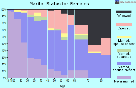Zip code 96150 marital status for females