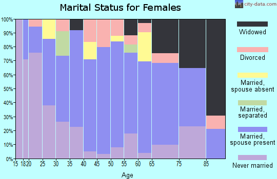 Zip code 96712 marital status for females
