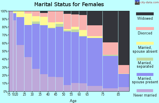 Zip code 96734 marital status for females
