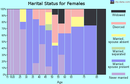 Zip code 96760 marital status for females
