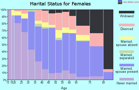 Zip code 96761 marital status for females