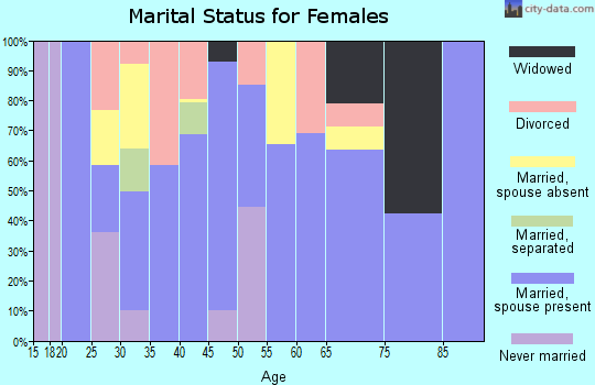 Zip code 96763 marital status for females