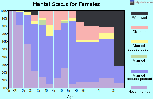 Zip code 96766 marital status for females