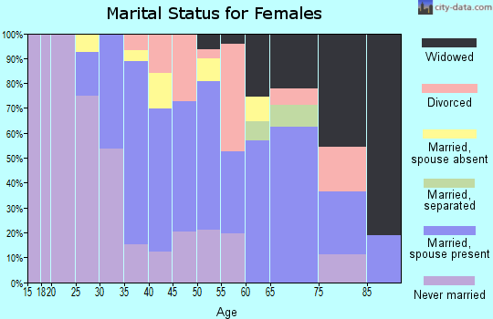 Zip code 96779 marital status for females