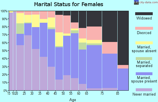 Zip code 96795 marital status for females