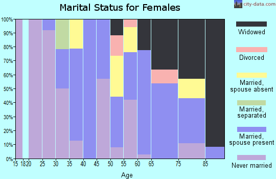 Zip code 96796 marital status for females