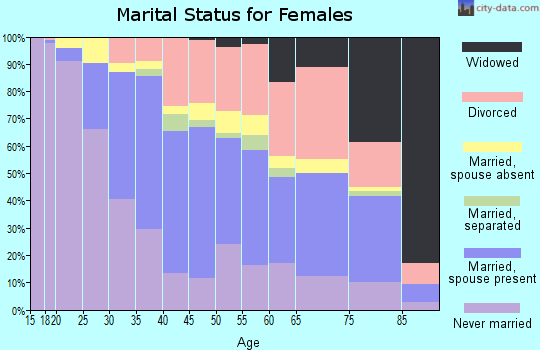 Zip code 96826 marital status for females