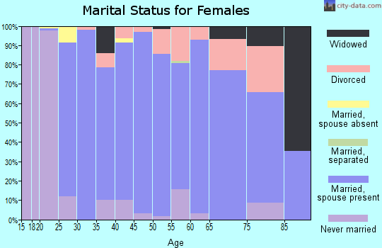 Zip code 97002 marital status for females