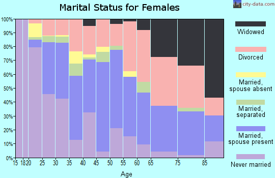 Zip code 97005 marital status for females