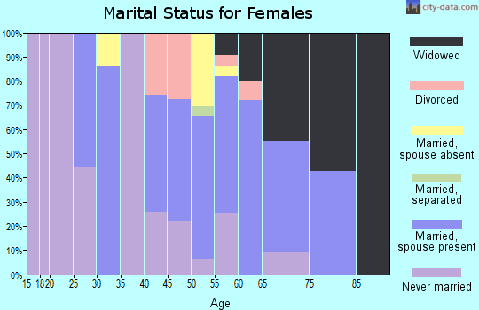 Zip code 97019 marital status for females