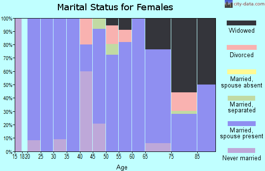 Zip code 97021 marital status for females
