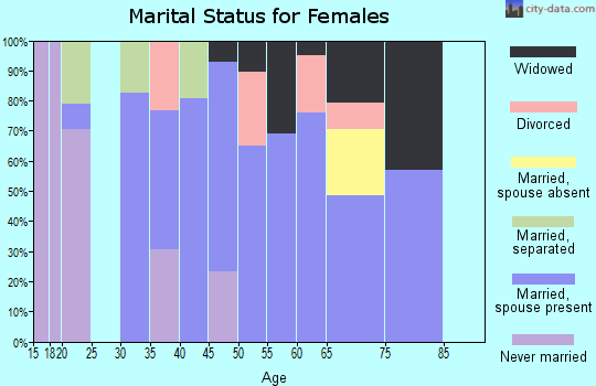 Zip code 97022 marital status for females