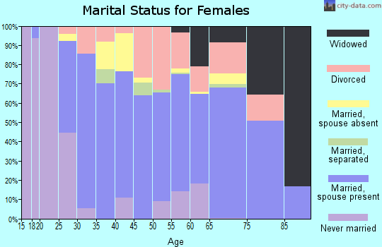 Zip code 97023 marital status for females