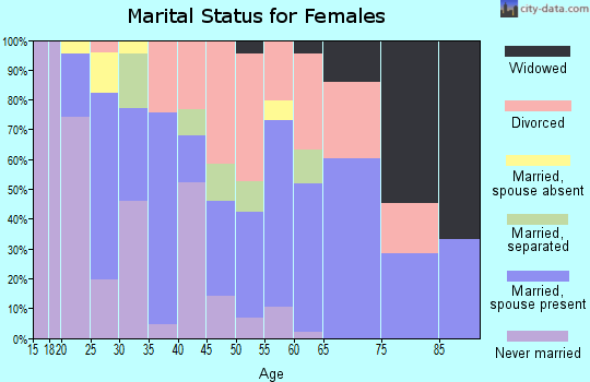 Zip code 97024 marital status for females