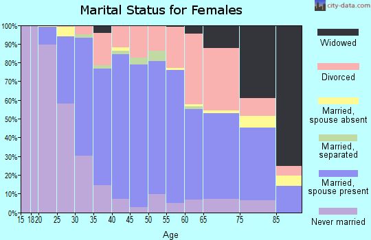 Zip code 97035 marital status for females