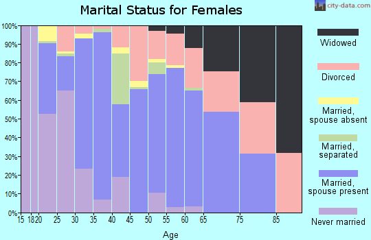 Zip code 97038 marital status for females