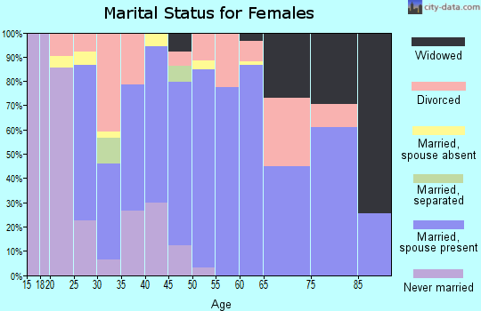 Zip code 97048 marital status for females