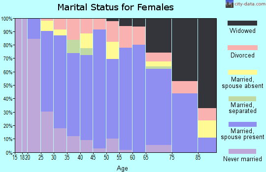 Zip code 97055 marital status for females